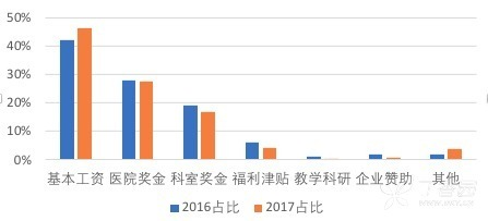 2017年与2016年薪资构成对比.png