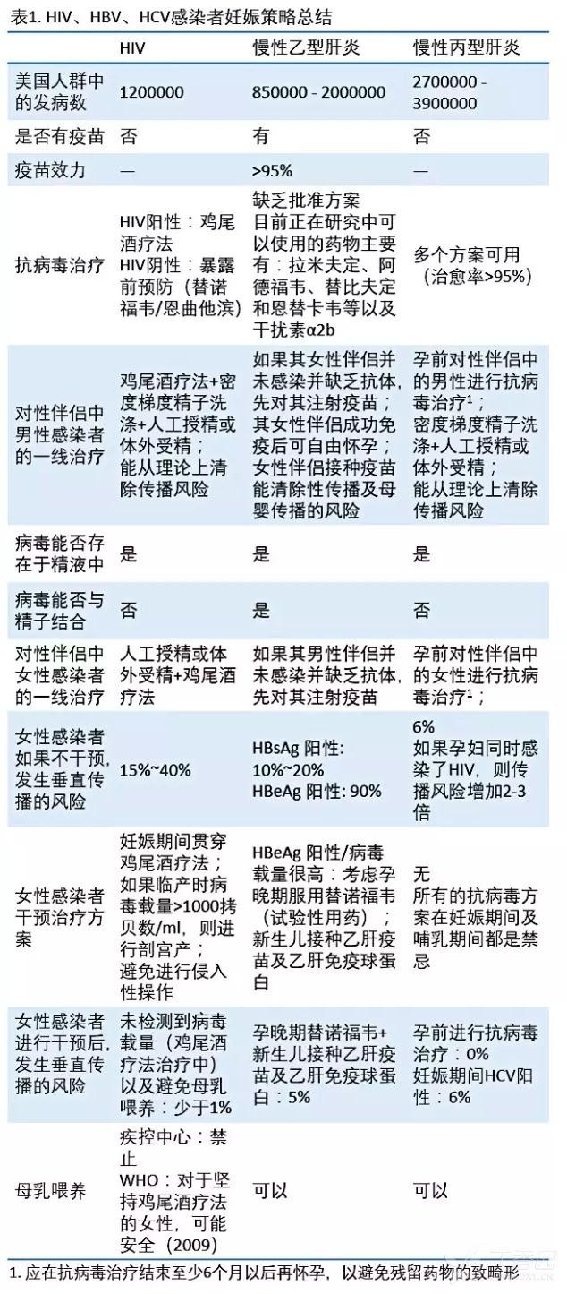 乙肝妊娠表格.png