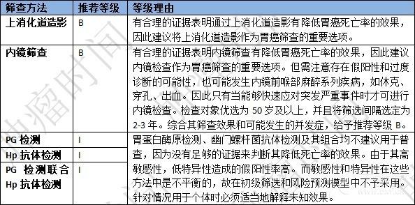 日本胃癌筛查.png