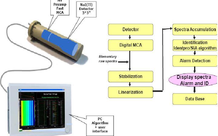 空气、水放射性污染监测系统
