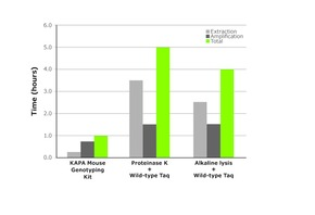 KK7351 KAPA HotStart Mouse Genotyping Kit