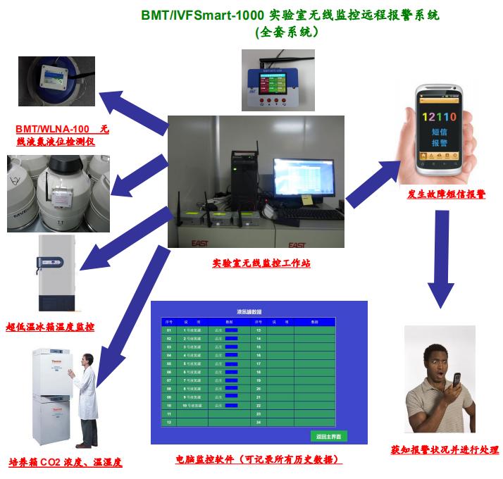 实验室无线监控远程报警系统BMT/IVFSmart-1000 (全套系统)