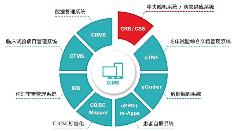 CIMS-EDC临床试验电子化管理系统