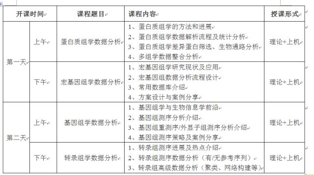 组学技术在生命科学中的应用专题培训_id_601597.png