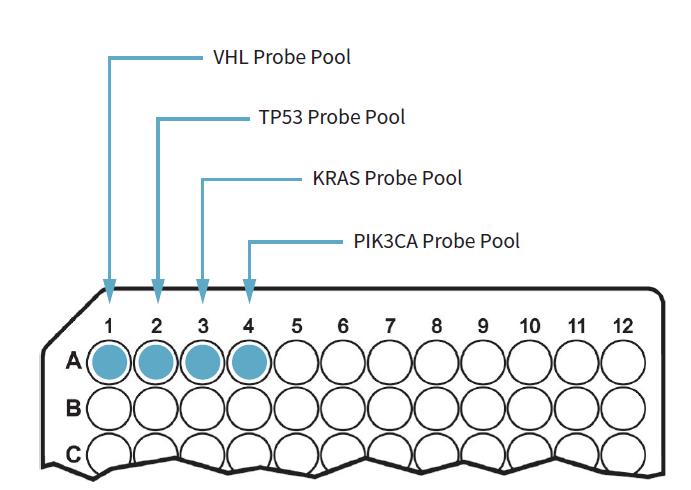 基因数订购·xGen®Predesigned Gene Capture Pools