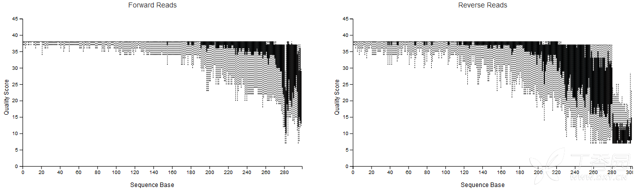 16S测序分析系列(一)菌属丰度表获取- 生物信息学讨论版-丁香园论坛