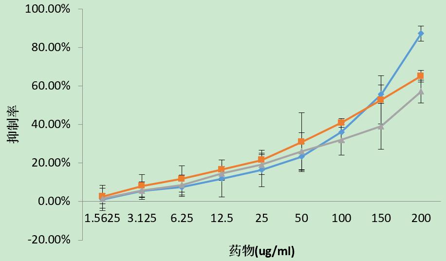 细胞增殖抑制实验(MTT、CCK8)