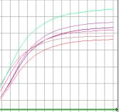实时荧光定量PCR(RealTime PCR)技术服务