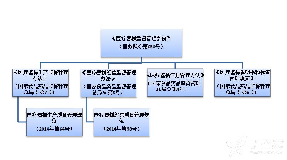 医疗器械注册,生产许可证,GMP体系法规依据