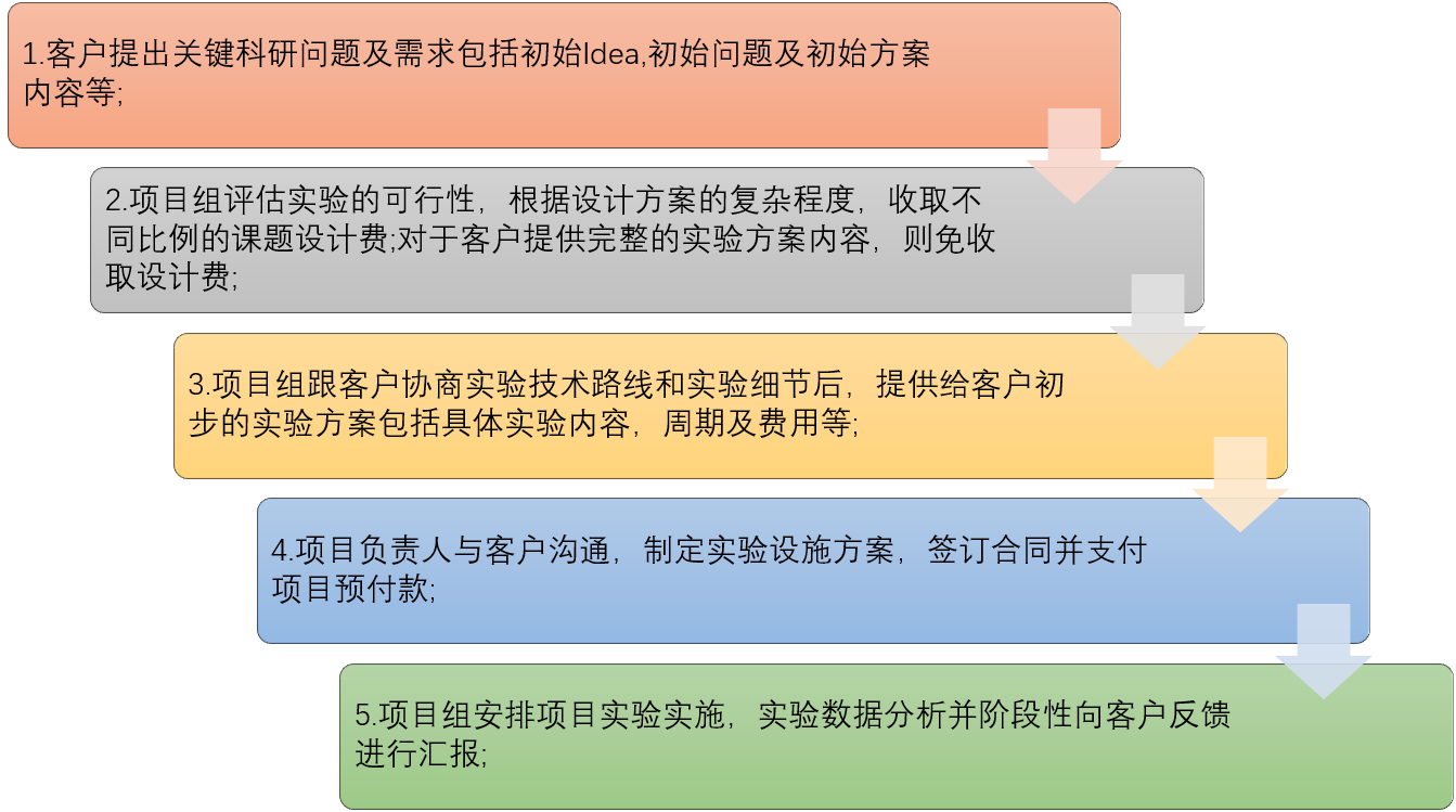 技术服务CRO课题外包
