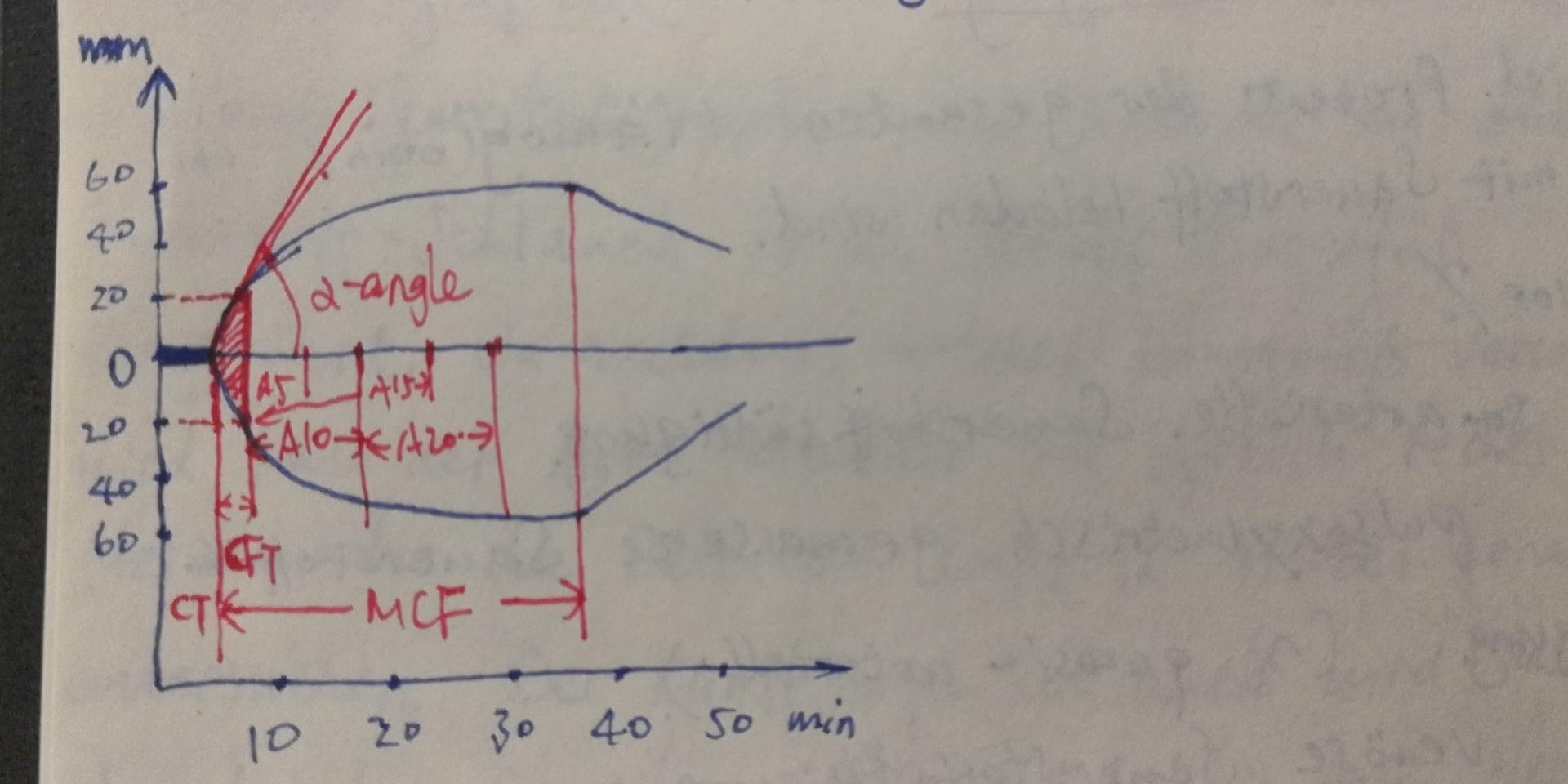 两种血栓弹力图检测试剂比对结果分析- 豆丁网