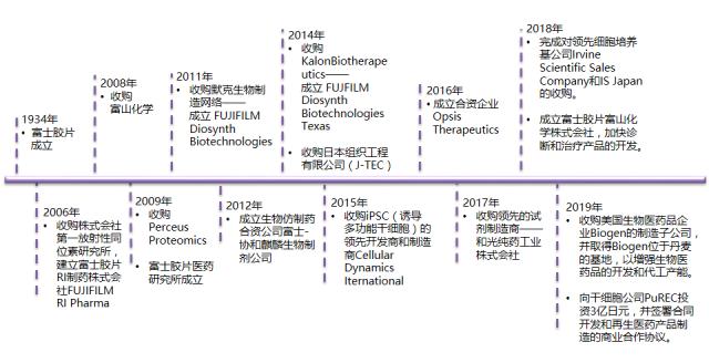 富士胶片在医学和再生医学领域的收购历程-191011.png