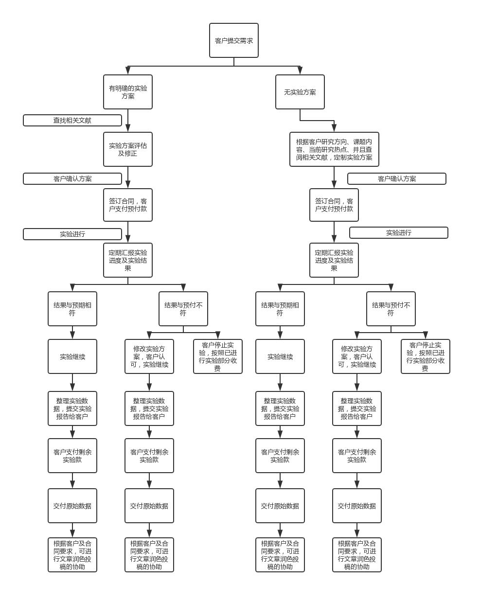 SCI课题定制服务