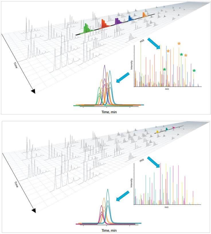 DIA定量蛋白质组学检测分析