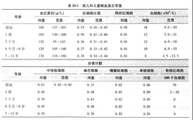 婴儿期血常规正常值.png