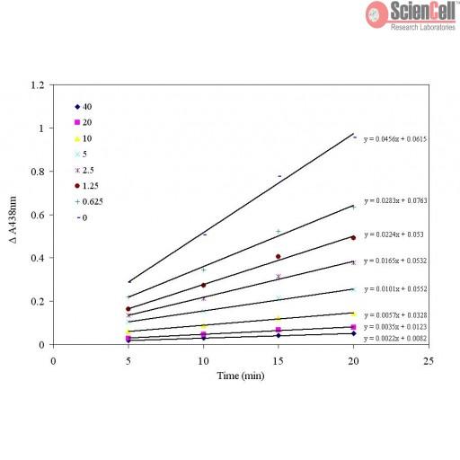ScienCell超氧化物歧化酶分析试剂盒