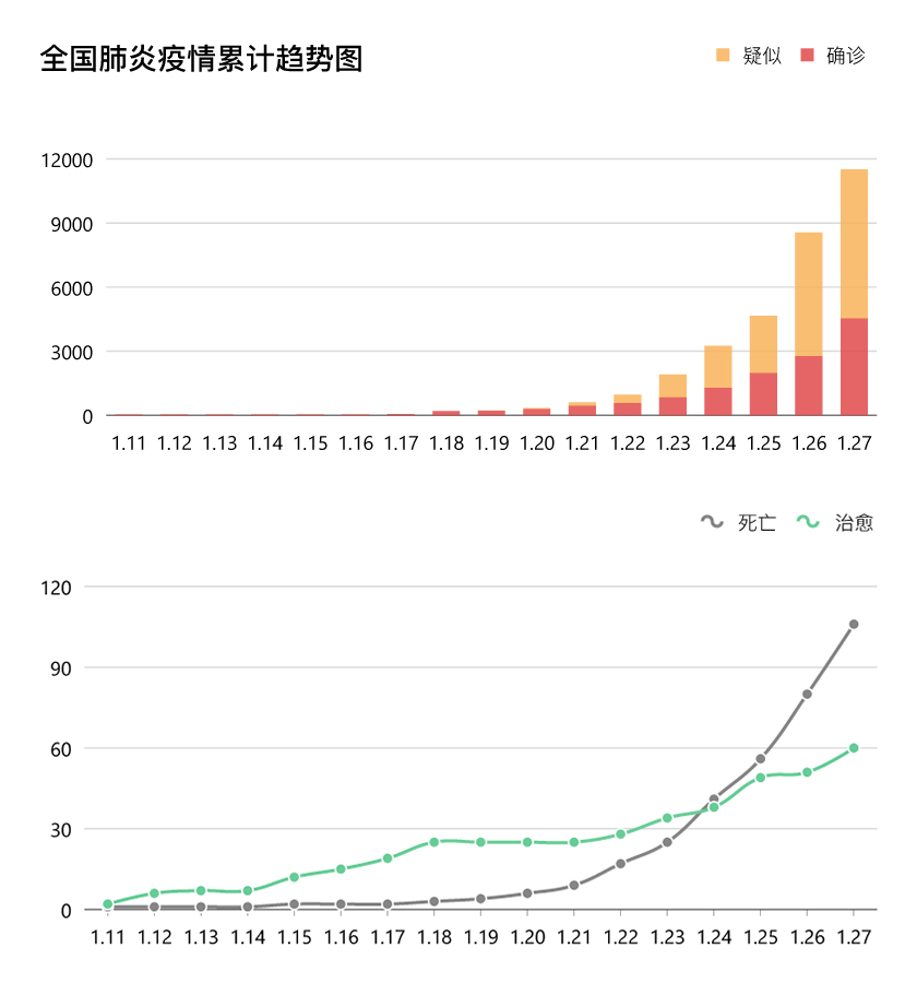 Graph of Statistics in China, for bar chart red is diagnosed cases and orange is suspected cases, on line chart green is recovered cases and grey line being death cases.