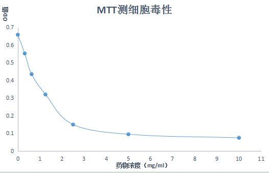 细胞增殖与毒性检测(MTT法)