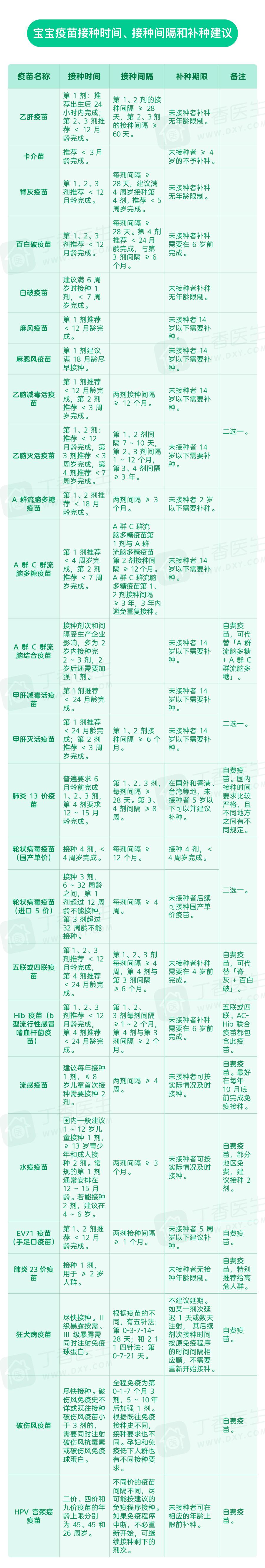 宝宝疫苗接种建议(加水印).png