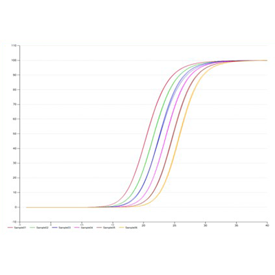 实时荧光定量PCR(染料法)