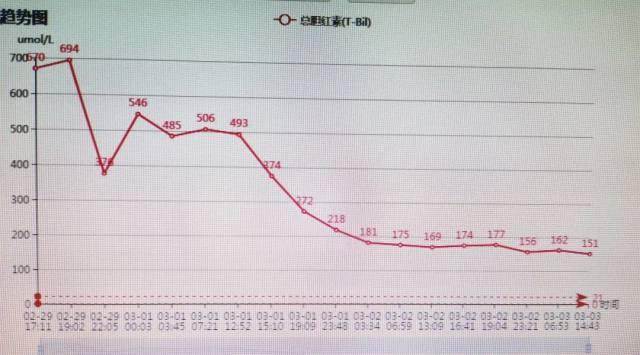 极度危重   树兰杭州医院四小时完成跨血型肝移植手术