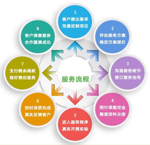 【限时钜惠】高分整体课题服务协作——为您规划国自然之路