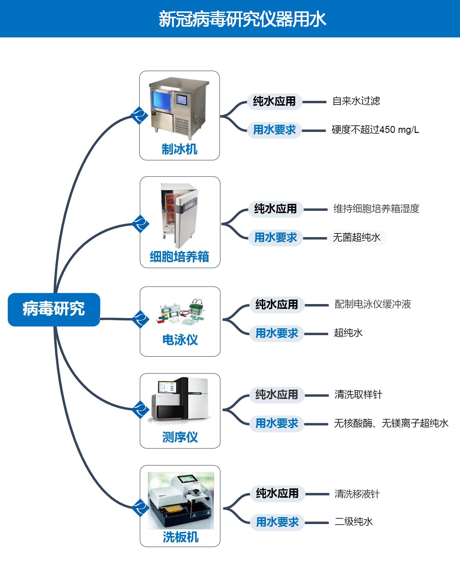 病毒研究中仪器用水的选择