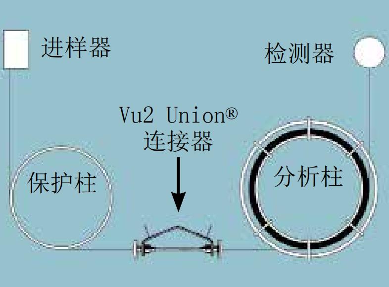 Restek Vu2 Union连接器