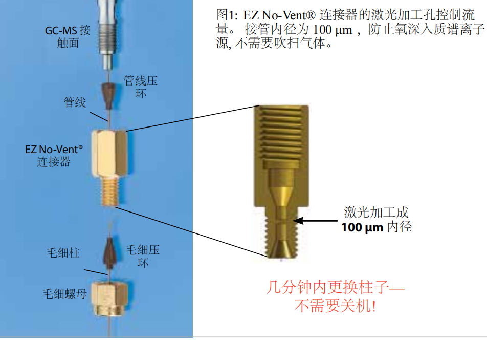 EZ No-Vent气相柱质谱仪连接器
