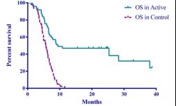 配角变主角,维生素C在晚期肿瘤患者中的作用日趋明显