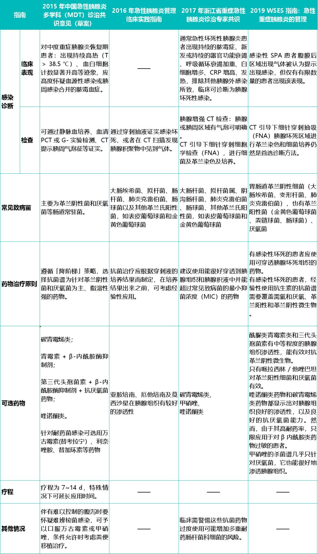 2013急性胰腺炎指南_遇上急性胰腺炎,抗菌药物用还是不用? - 丁香园