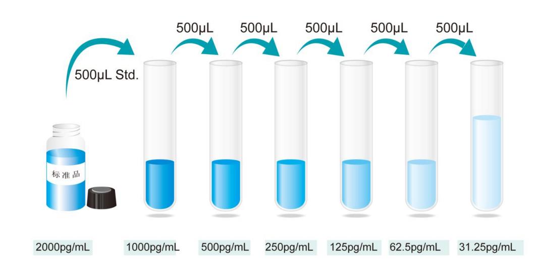 小鼠白介素1β(IL-1β)Elisa试剂盒