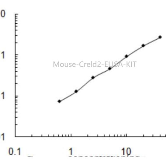 Creld2 ELISA KIT/ Mouse Creld2 ELISA试剂盒
