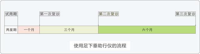 足下垂使用流程 - 640.png