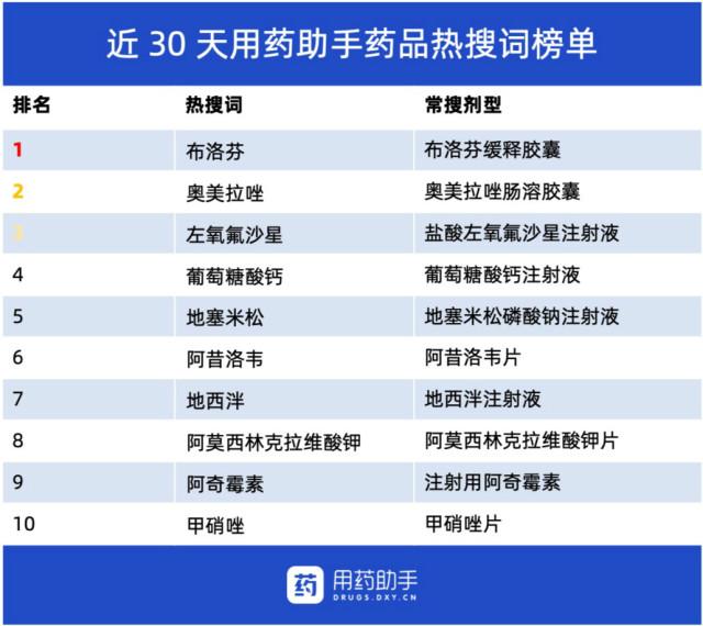 近30天药品热搜词榜单.jpg