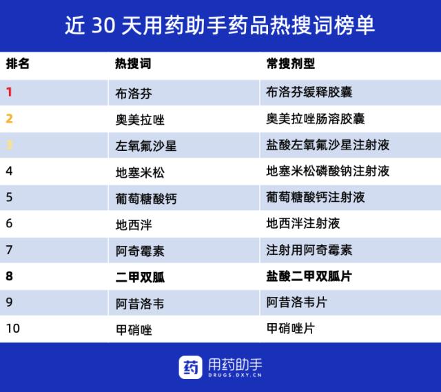 二甲双胍-药品排行榜.png