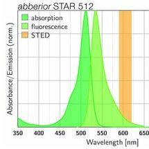 abberior STAR 512 STED/FCS 荧光染料