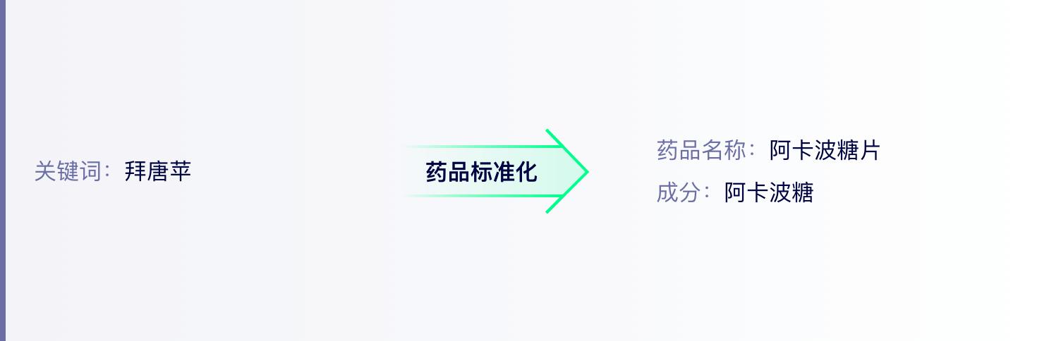 第一步:输入药品关键词