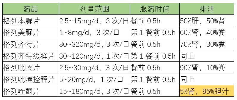 二型糖尿病血糖值_丁香园最新文章