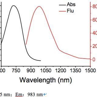 近红外二区荧光染料-TTQ-F-NH2