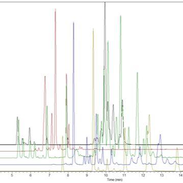质谱检测(LC-MS/MS)和分析服务