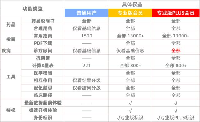 会员权益对比表.png