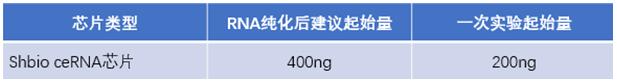 ceRNA芯片样本要求