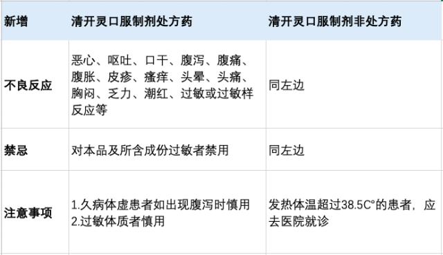 清开灵修订内容.png