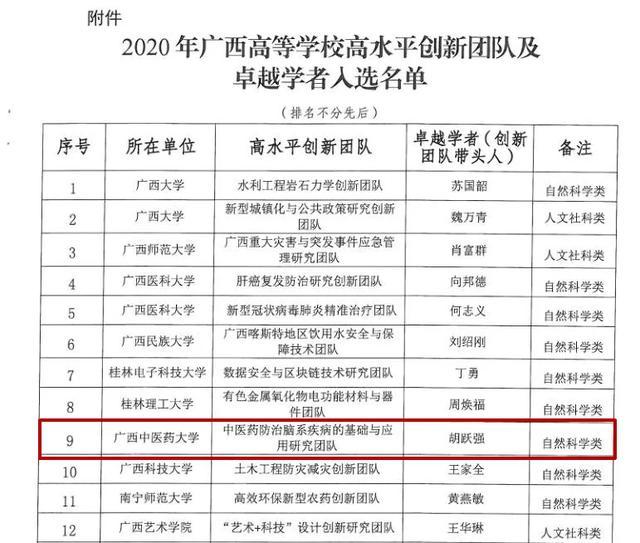 喜讯 我院胡跃强教授团队入选广西高等学校高水平创新团队