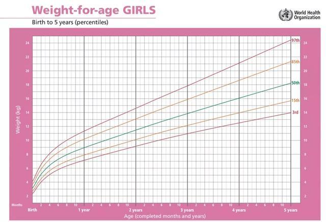 宝宝能长多高?TA 的「曲线」知道!