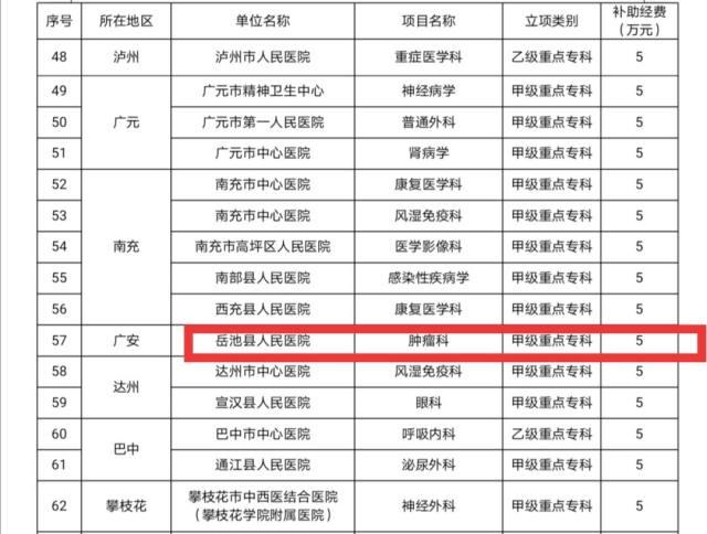 【好消息】岳池县人民医院肿瘤科顺利通过四川省医学重点甲级专科立项评审!