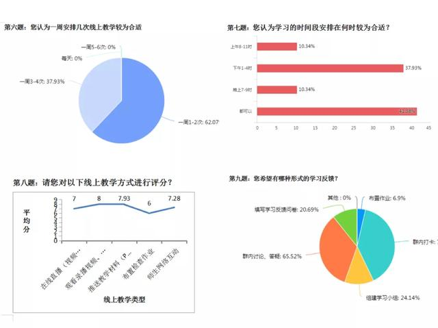 停课不停学,实习不停歇——上海市第二康复医院教学科开展线上教学