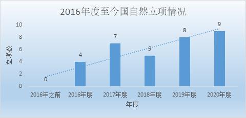 2020 年深圳市罗湖医院集团获国家自然科学基金 稳步创新高