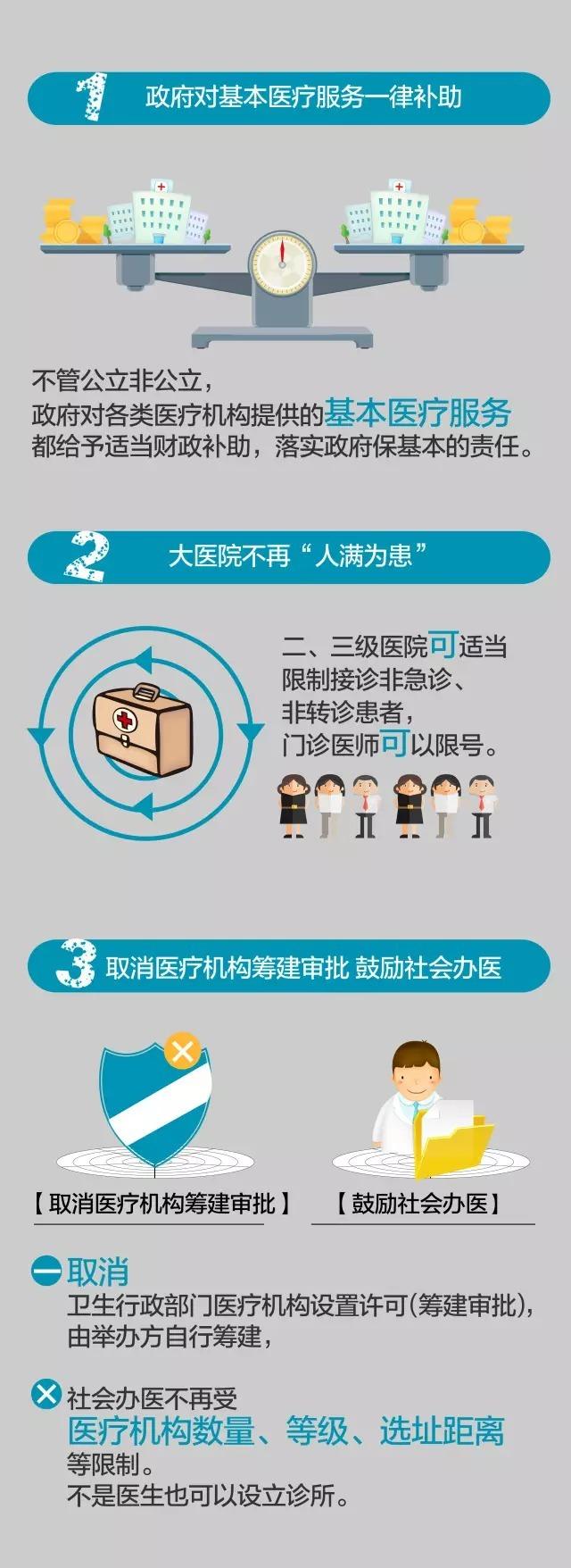 深圳医改有了「基本法」护航 :一图读懂十大亮点